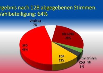 Schulinterne Europawahl - Ergebnis