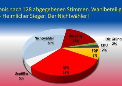 Schulinterne Europawahl - Ergebnis inklusive Nichtwähler